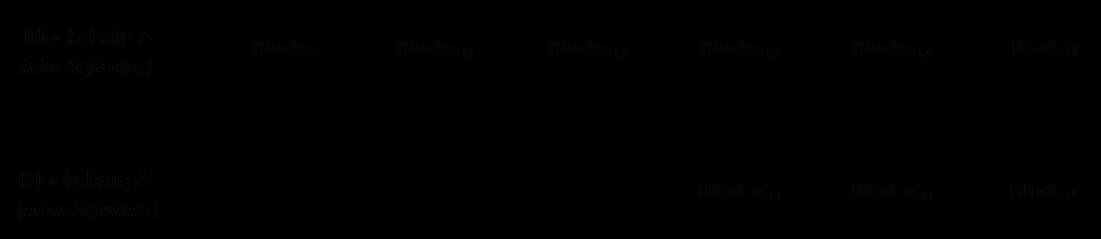 Diagramm Hard Fork einer Blockchain