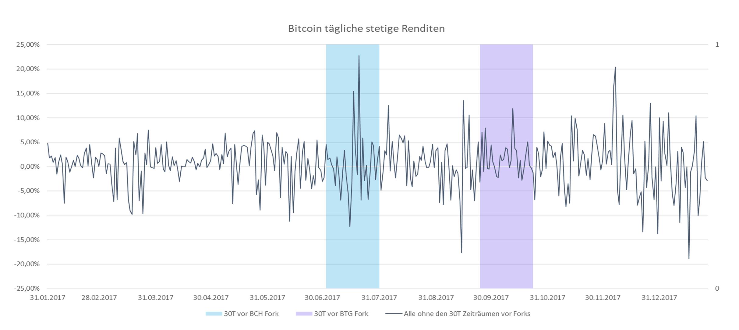 Renditen von Bitcoin Forks um den Aufspaltungstag