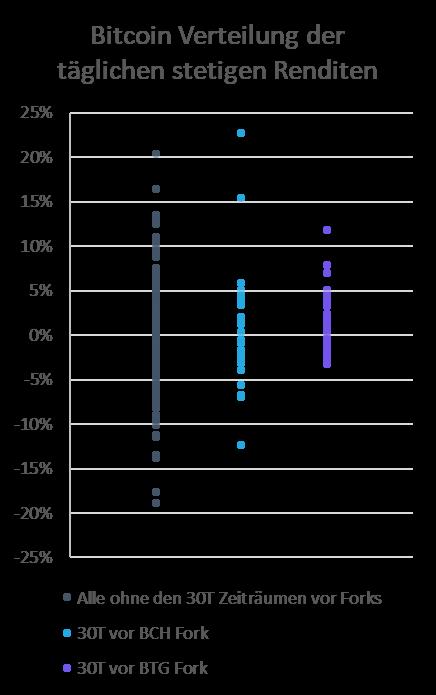 Verteilung von Bitcoin Fork Renditen