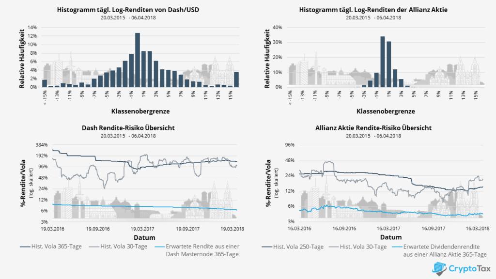 Vergleich von Rendite und Risiko zwischen Allianz Aktie und DASH Maternode