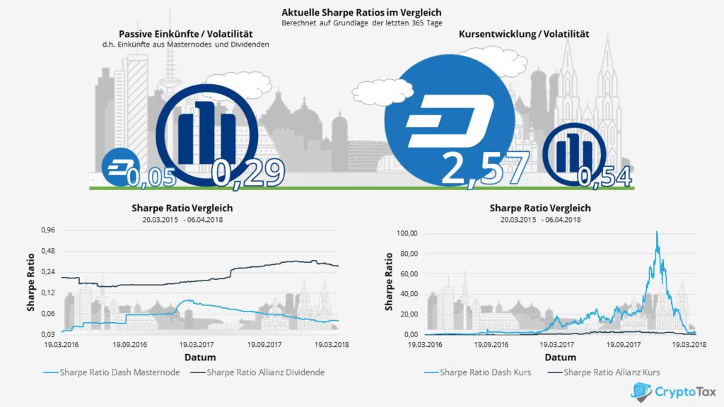 Vergleich von Sharpe Ratios zwischen Allianz Aktie und DASH Maternode