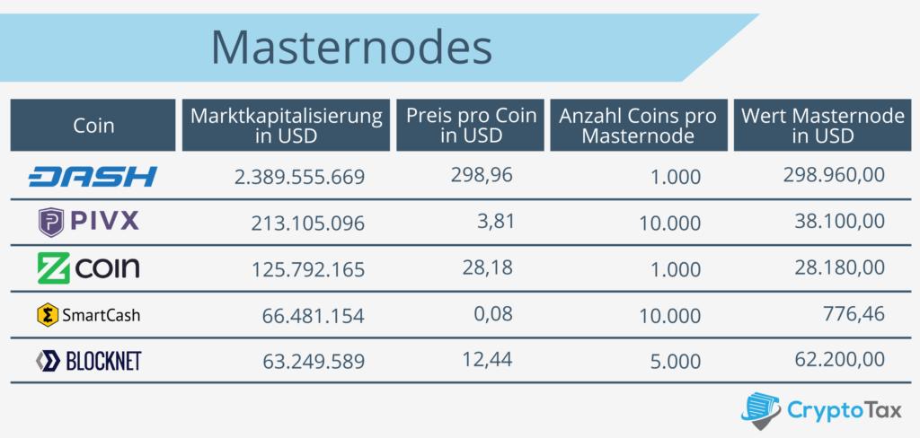 Vergleich vom Wert der Masternodes von DASH, PIVX, Zcoin,SmartCash, BLOCKNET