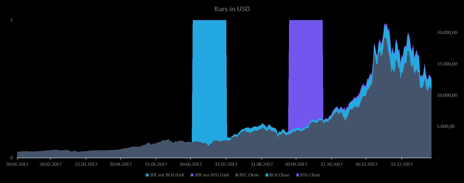 Kursverlauf Bitcoin und Bitcoin Forks Year To Date