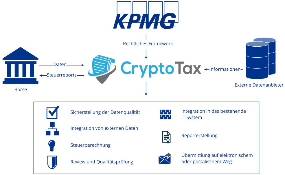 B2B KPMG CryptoTax