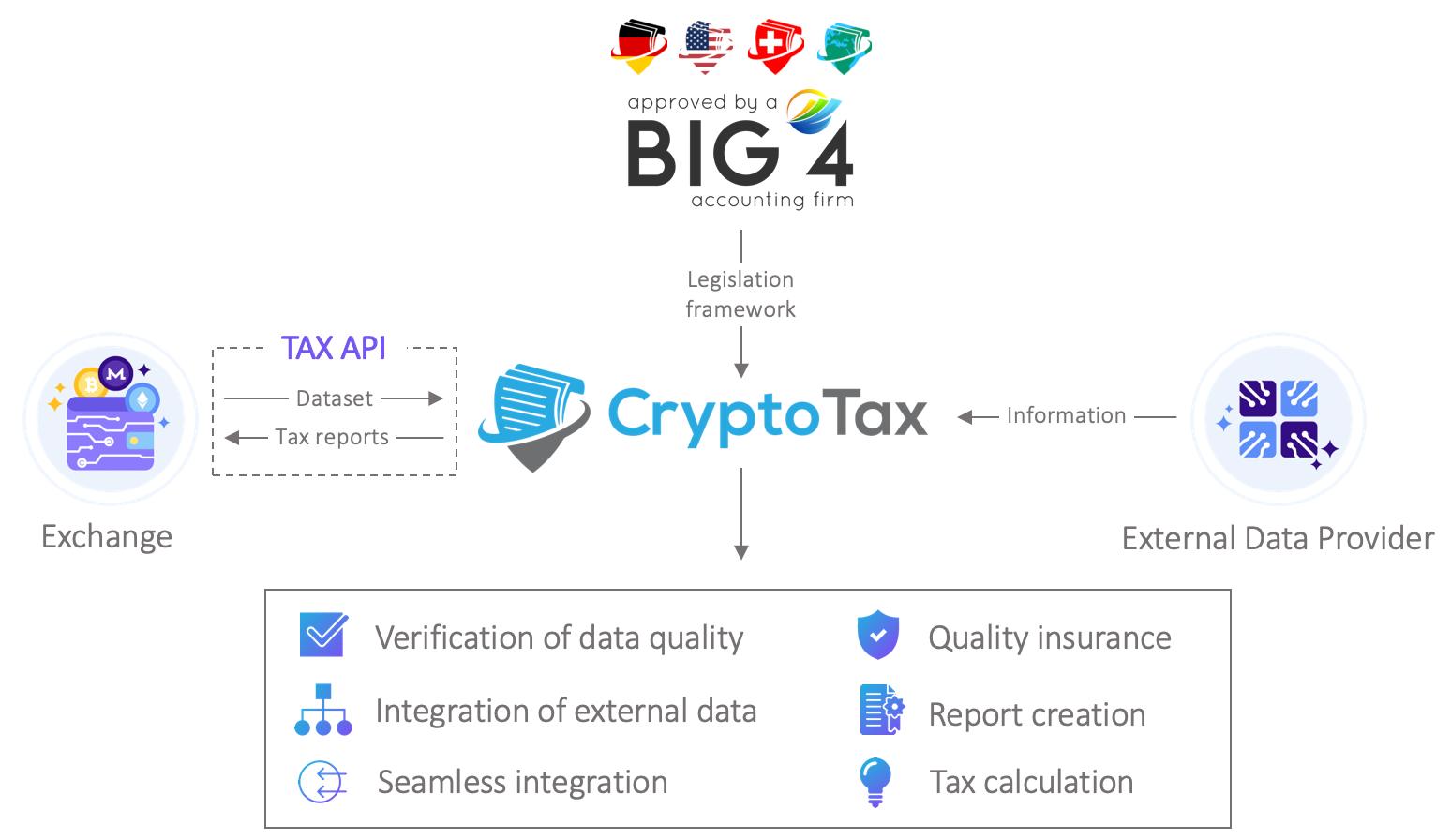 B2B Big 4 CryptoTax